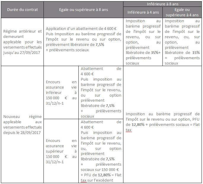 Flat Tax Haguenau Expertise Comptable